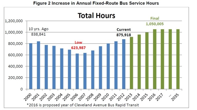 Bus Routes in Columbus, past trends and projection