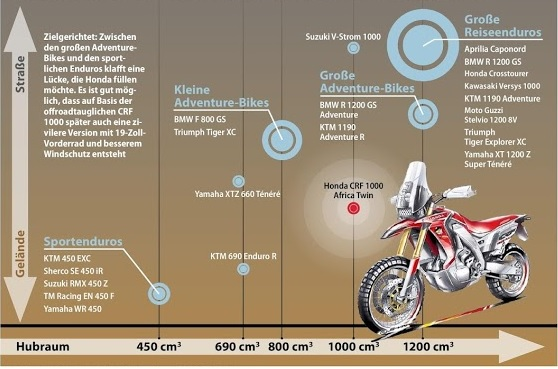 This is Motorrad's interpretation of the Adventure Market gradient between dirt and street. And where they situate the speculated Africa Twin