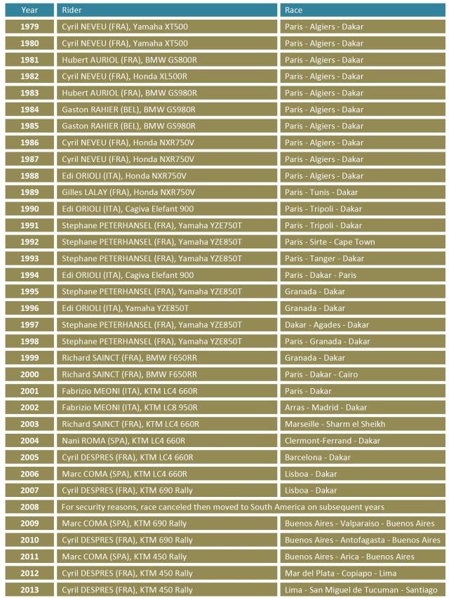 Paris Dakar Winners since 1979