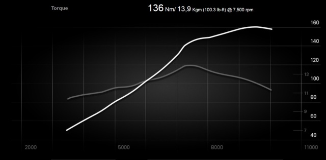 Power and Torque Curves, Ducati DVT
