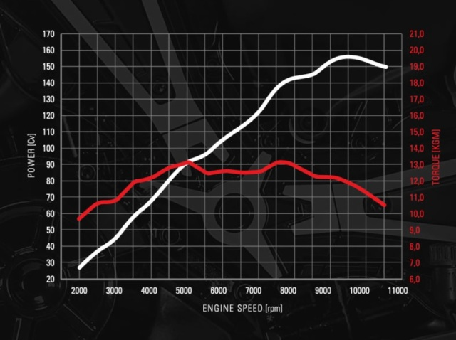Diavel X Torque and Power Curves